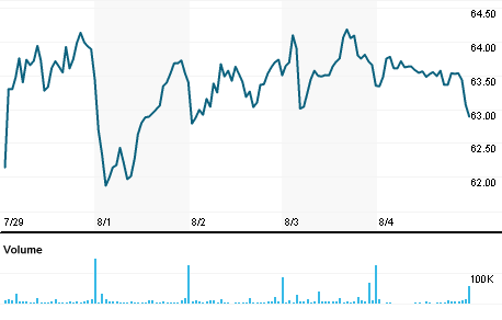 Chart for KEX