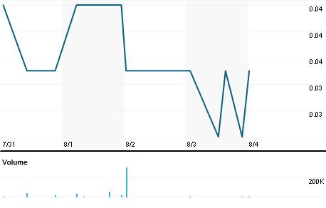 Chart for KGC.V