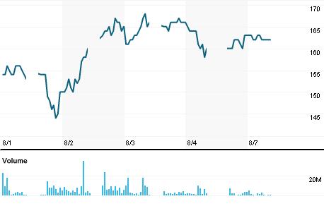 Chart for KIJA.JK
