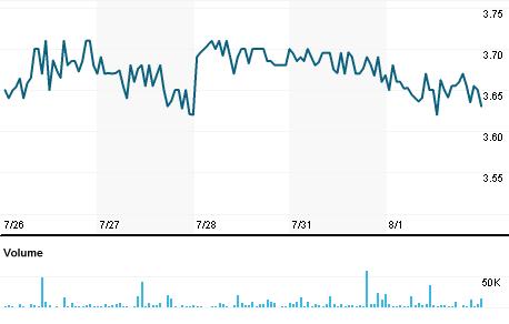Chart for KKPNY.PK