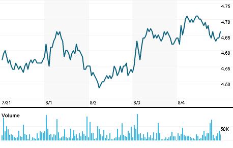Chart for KLBN3.SA