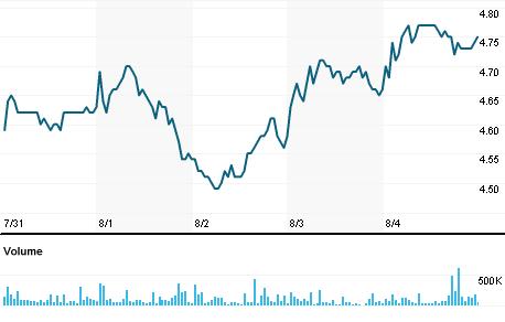 Chart for KLBN4.SA