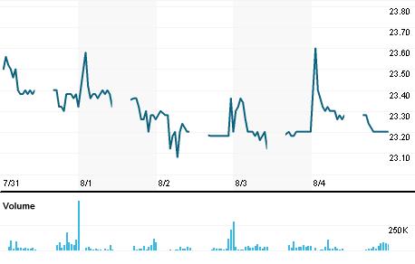 Chart for KLKK.KL