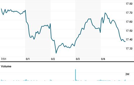 Chart for KMI.N