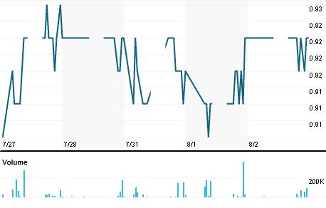 Chart for KNNK.KL