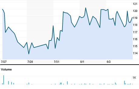 Chart for KPLA.BO