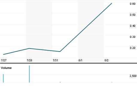 Chart for KRBF.PK