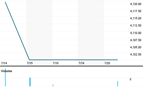 Chart for KRE.CO