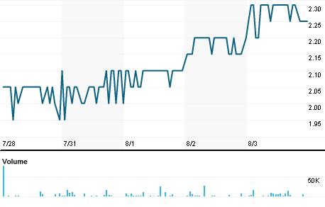 Kridhan Infra Ltd Stock Quote Kridhan Infra Ltd Company Overview