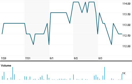 Chart for KRKG.LJ