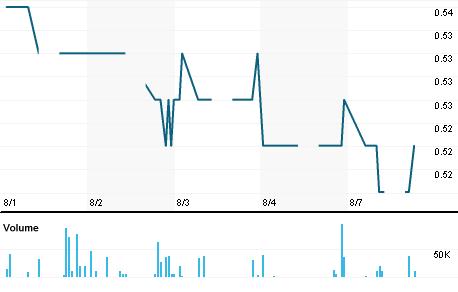 Chart for KUBM.KL