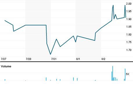 Chart for KWGG.DE