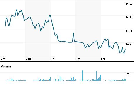 Chart for LABB.MX