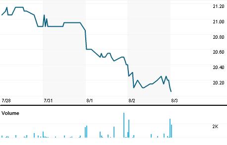 Chart for LAGA.PA