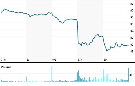 Chart for LAMR.OQ