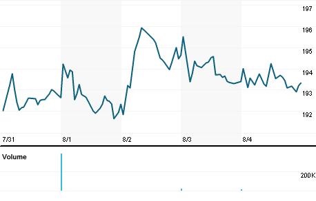 Chart for LANC.OQ