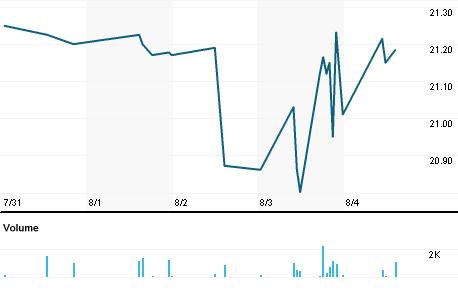 Chart for LARK.O