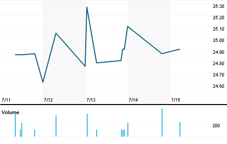Chart for LARK.OQ