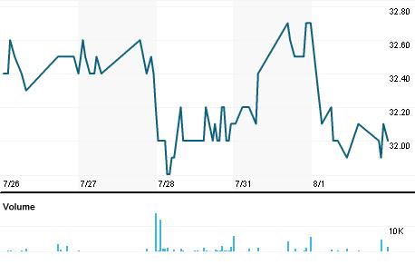 Chart for LARTq.L