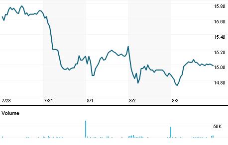 Chart for LBAI.OQ