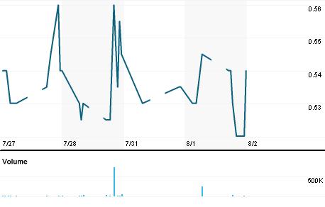 Chart for LBIP.KL