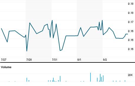 Chart for LBIX.OQ