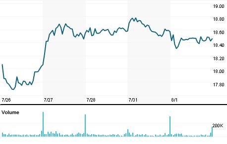 Chart for LBTYA.O