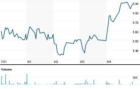 Chart for LCUT.OQ