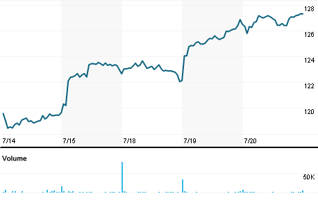 Chart for LECO.OQ