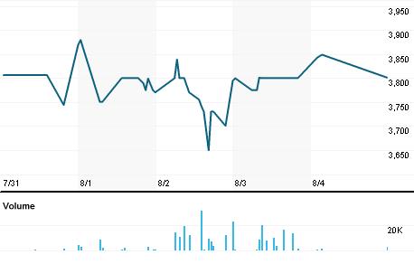 Chart for LEWJ.J