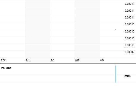 Chart for LFAP.PK