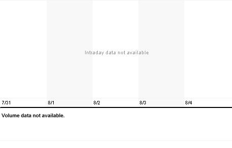 Chart for LFI.L