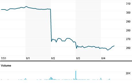 Chart for LFUS.OQ