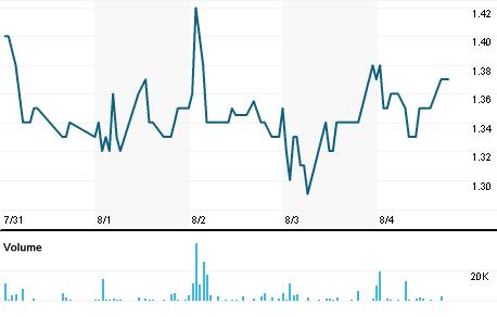 Chart for LHC.V