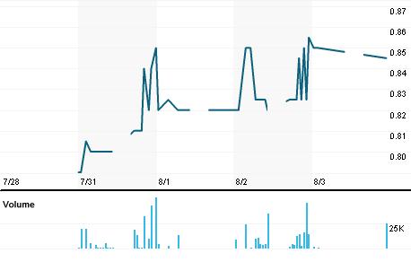 Chart for LHTM.KL