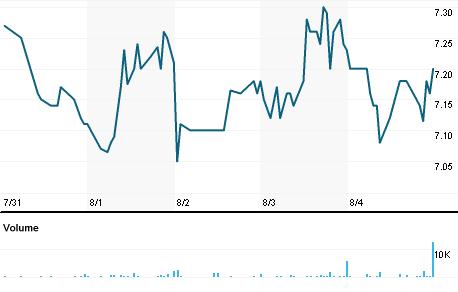 Chart for LINC.OQ