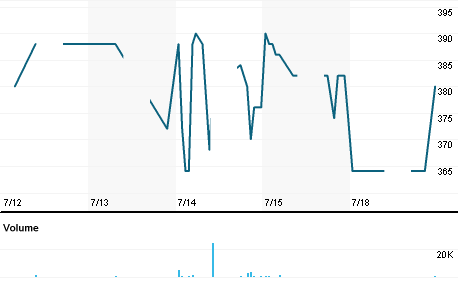 Chart for LION.JK