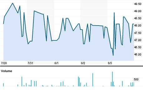 Chart for LIPC.BO