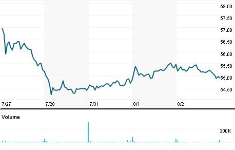 Chart for LKQ.OQ