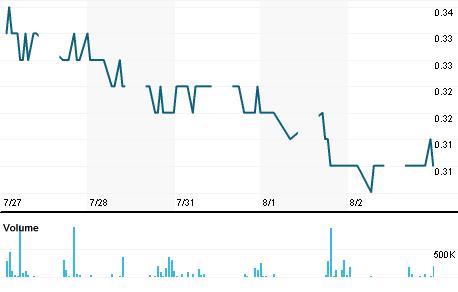 Chart for LLBM.KL