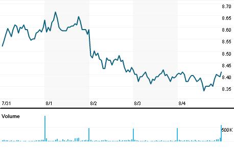 Chart for LLC.AX