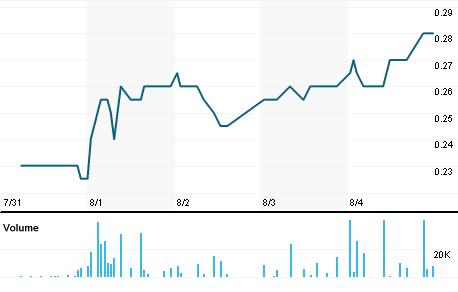 Chart for LLG.V