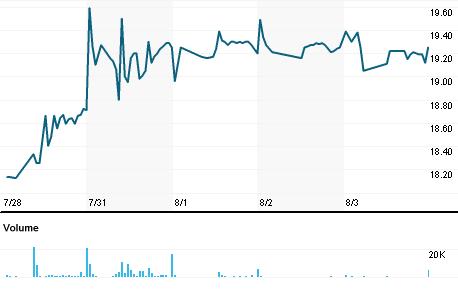 Chart for LLIS3.SA