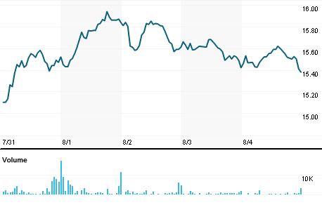 Chart for LMNR.O