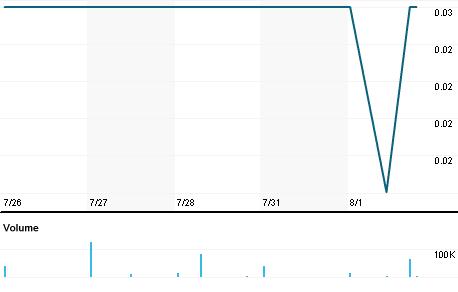 Chart for LMR.V