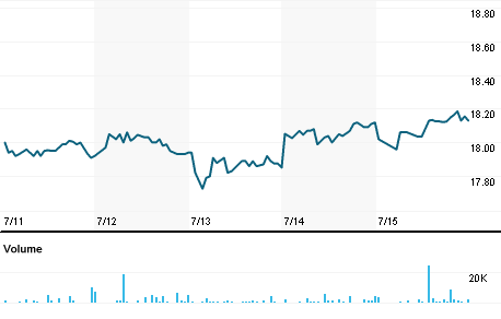 Chart for LNVGY.PK