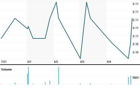 Chart for LOGP.L