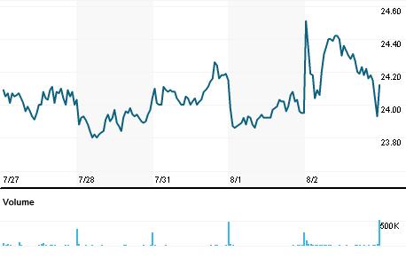 Chart for LOIM.PA
