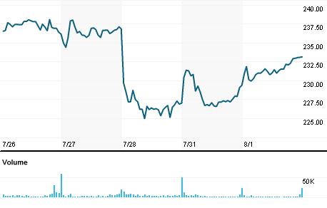 Chart for LPLA.OQ