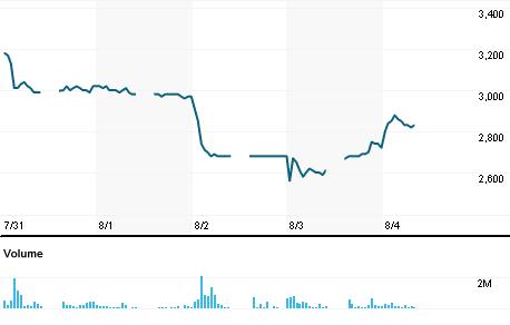 Chart for LPPF.JK